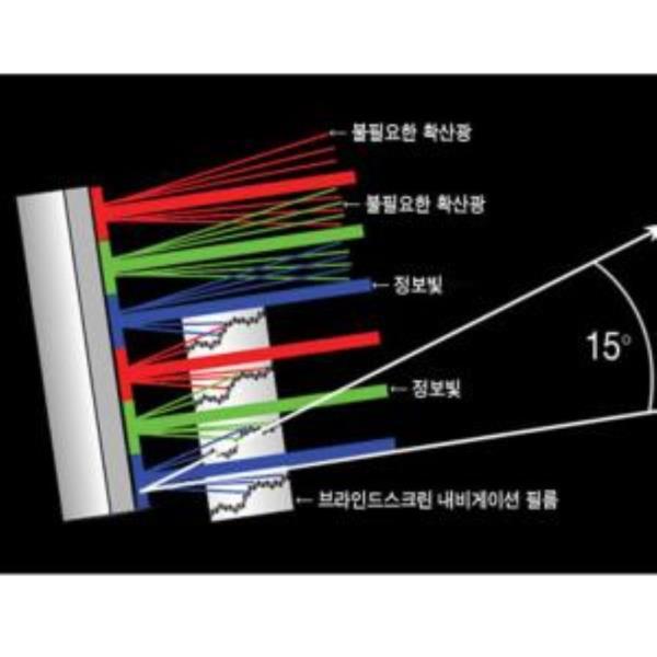 KEM 내비게이션 필름 편광필터 네비필름 난반사방지
